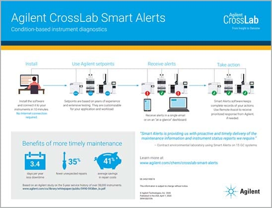 Agilent CrossLab Smart Alerts work!