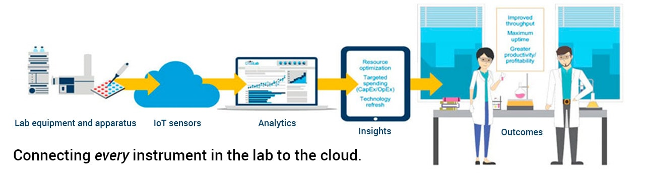 Connecting every instrument in the lab to the cloud.