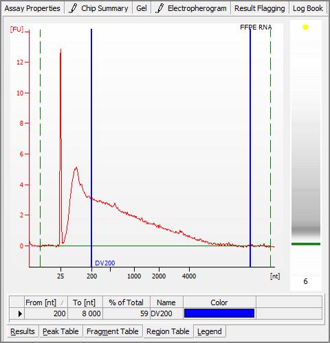 Total RNA sample on the Bioanalyzer