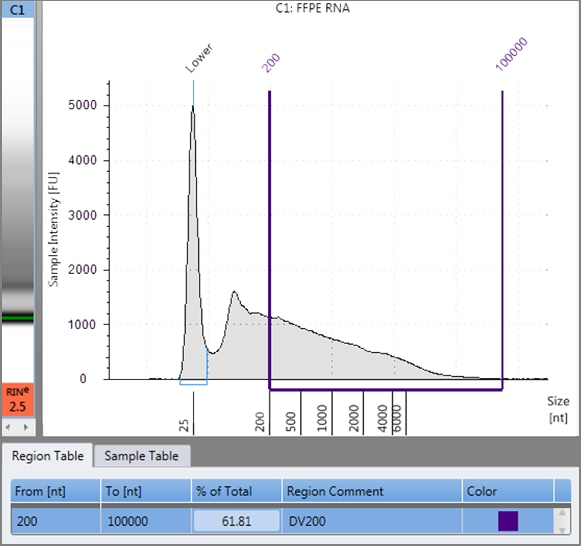 Universal Mouse Reference on the Fragment Analyzer