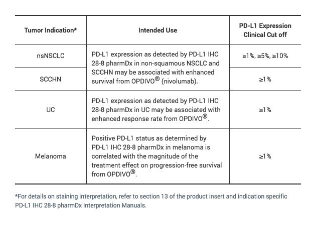 PD-L1 IHC 28-8 pharmDx for SCCHN | Agilent