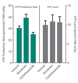 ATP Agilent figure 4