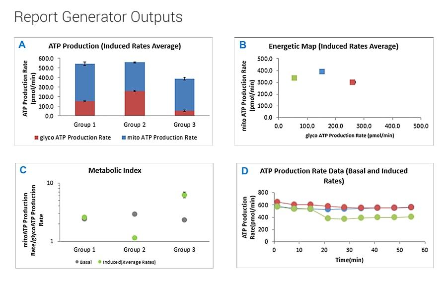 ATP Agilent report generator outputs