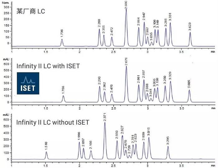 采用ISET模拟其它厂商液相色谱方法