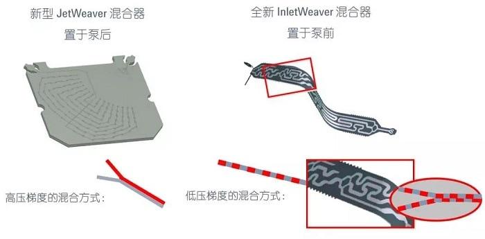 基于喷射流(JetWeaver)混合器的新技术
