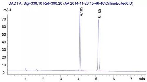 SFC 分离 D/L-丙氨酰胺 OPA 衍生产物色谱图