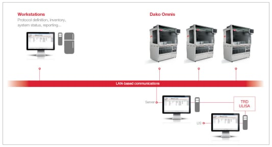 Dako Omnis easily connects to your labs existing LIS system
