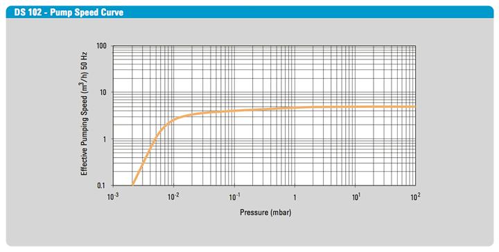 DS-102 Rotary Vane Pump Speed Curve