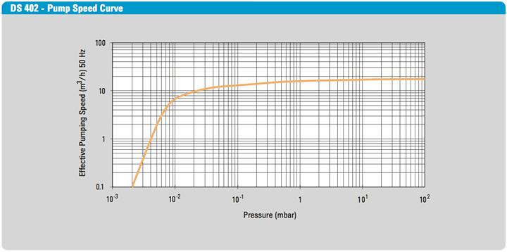 DS-402 Rotary Vane Pump Speed Curve