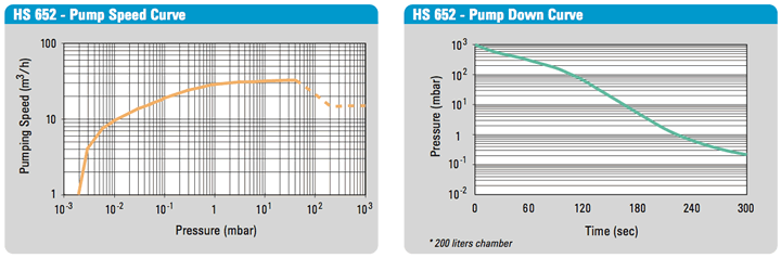 HS 652 Rotary Vane Pump Speed Curve