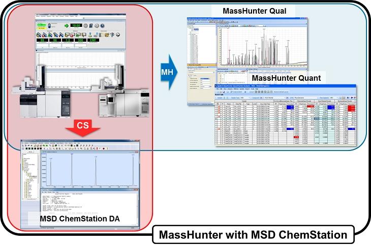 Masshunter Software With Msd Chemstation Da Agilent