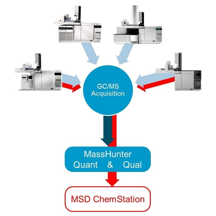 MassHunter Software with MSD ChemStation DA