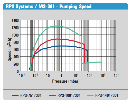 RPS-751/301 Pump Speed Curve