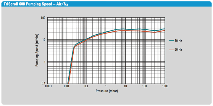 TriScroll 600 Dry Scroll Pump Speed Graph