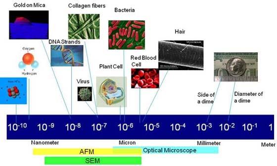 Agilent | Agilent 101: Intro to Nanotechnology
