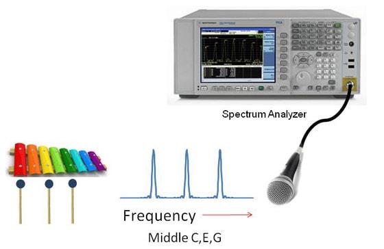 Agilent   Agilent 101: Intro to Electronic Measurement