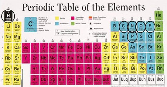 Agilent agilent 101 intro to nmr figure 1 periodic table of the elements urtaz Image collections