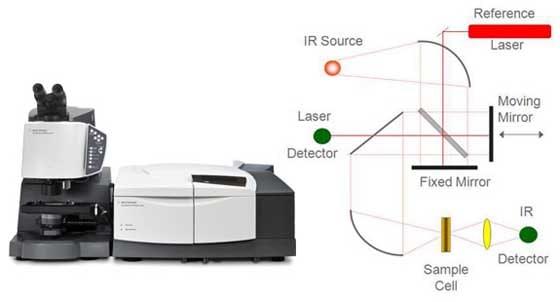 near infrared spectroscopy machine