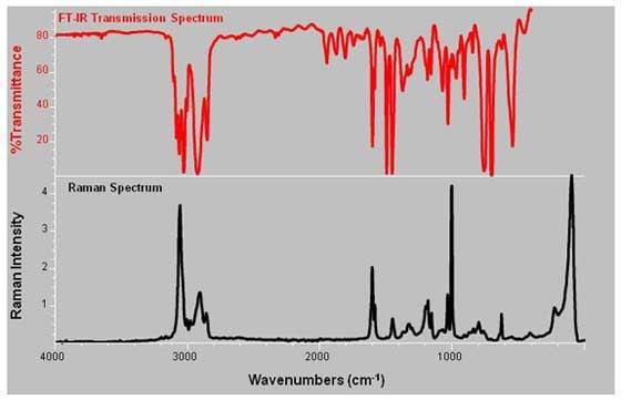 Agilent Agilent 101 Intro To Optical Spectroscopy